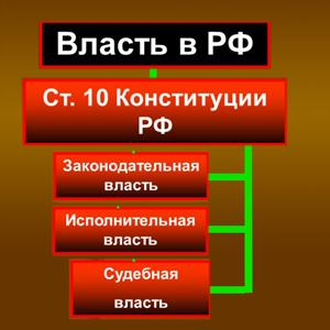 Органы власти Щелково